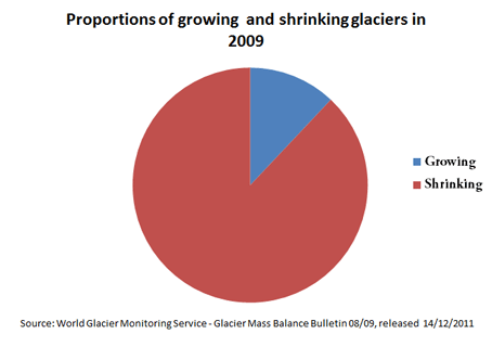 2009 Glacier Growth/Shrinkage Ratio