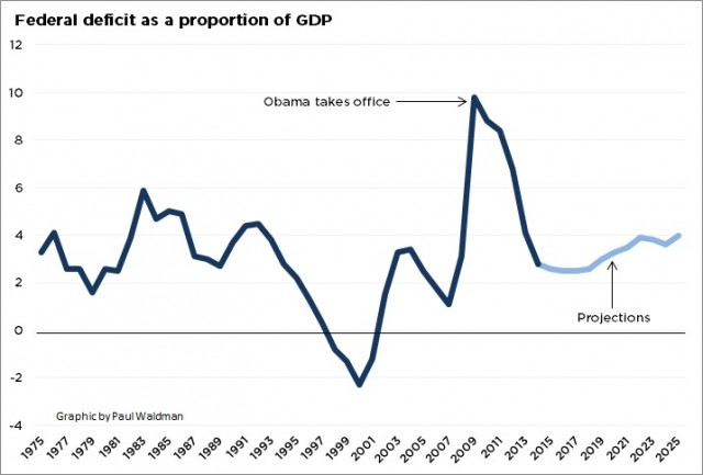 Federal deficit as proportion of GDP
