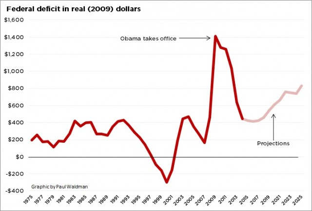 Federal deficit in real (2009) dollars
