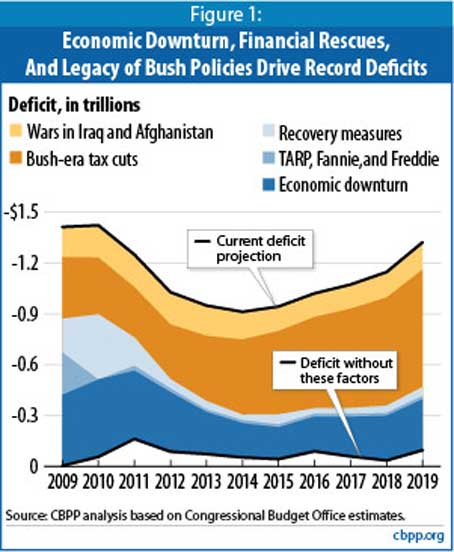 Bush, the Tea Party, and Fiscal Conservatism for Dummies
