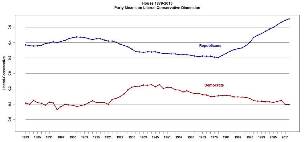 Congressional Polarization