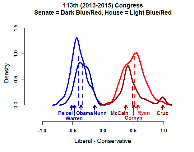 congressional Polarization Histogram