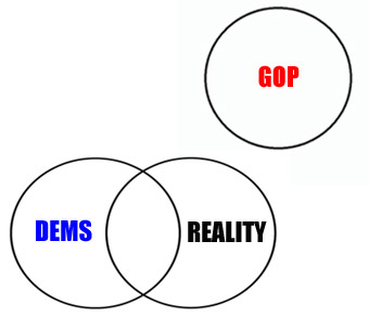 Democrat, Reality Republican Venn diagram