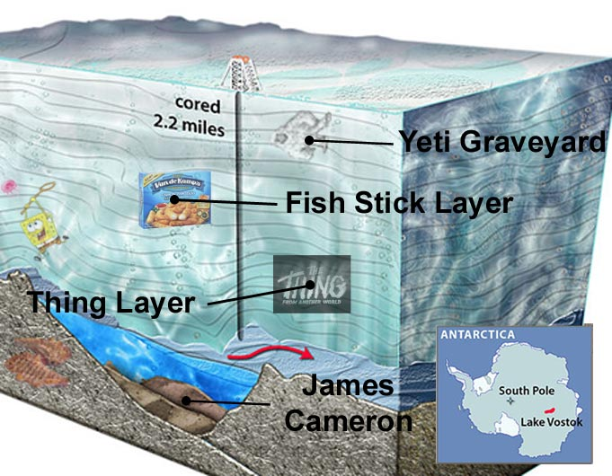 An artistic rendering of the cross-section of Lake Vostok. Credit: US National Science and a Discord Photoshopper.