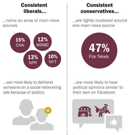 Where political parties come for their news