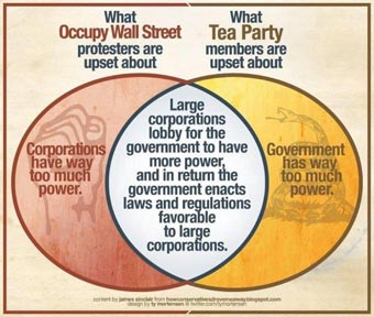 Intersection of Occupy and Tea