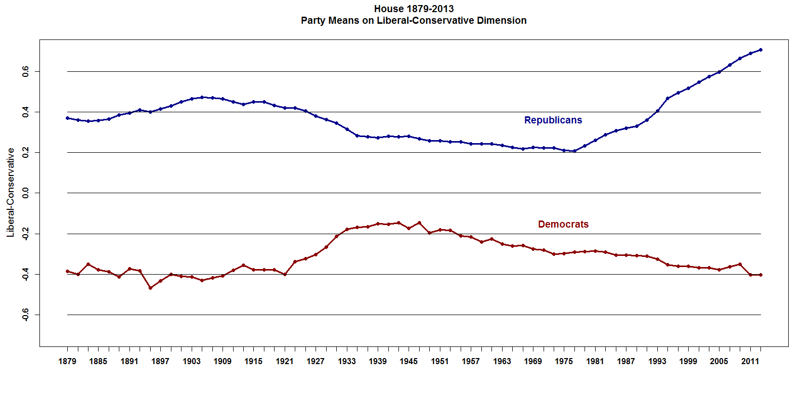 I love this chart, but why is the R line blue and the Dem line red?
